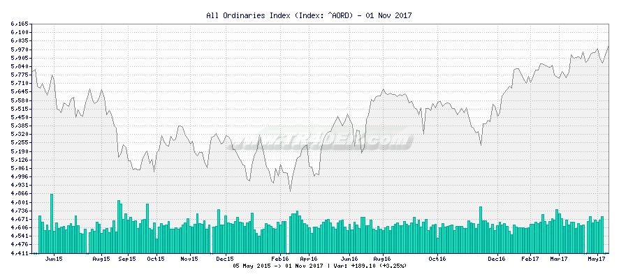 All Ordinaries Index -  [Ticker: ^AORD] chart