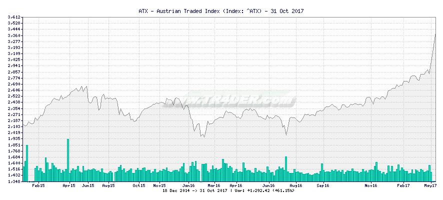 ATX - Austrian Traded Index -  [Ticker: ^ATX] chart