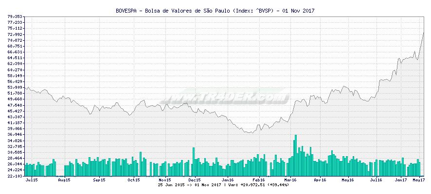 BOVESPA - Bolsa de Valores de São Paulo -  [Ticker: ^BVSP] chart