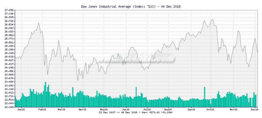 Dow Jones Industrial Average -  [Ticker: ^DJI] chart