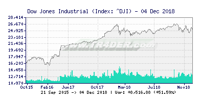 Dow Jones Industrial Average Chart -  [Ticker: ^DJI] TR4DER (391x200)
