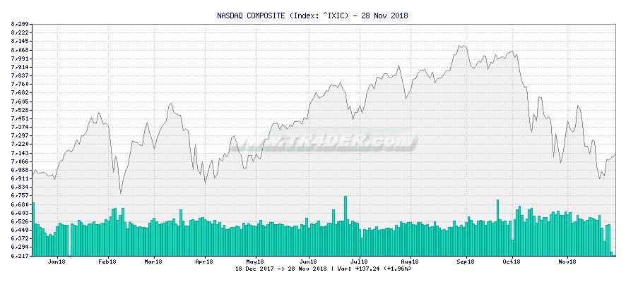 NASDAQ COMPOSITE -  [Ticker: ^IXIC] chart