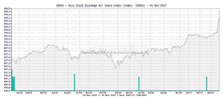 OSEAX - Oslo Stock Exchange All Share Index -  [Ticker: ^OSEAX] chart