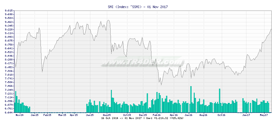 SMI -  [Ticker: ^SSMI] chart