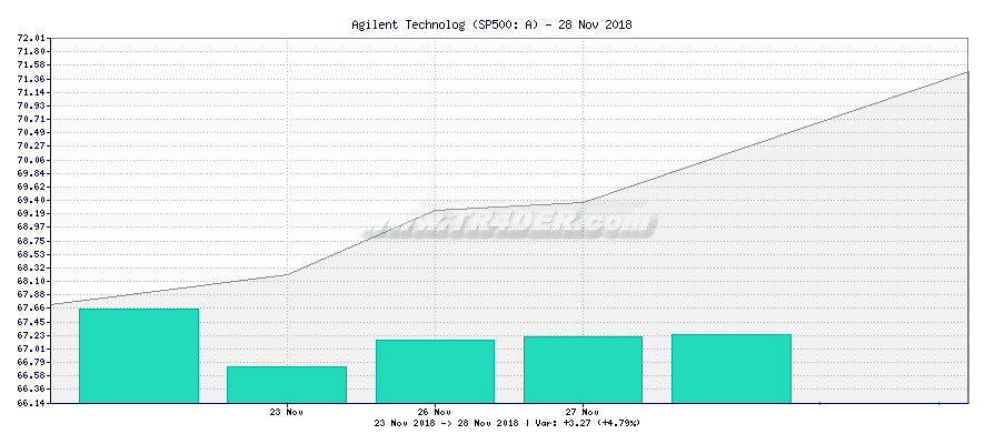 Agilent Technolog -  [Ticker: A] chart