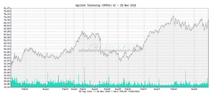 Agilent Technologies -  [Ticker: A] chart