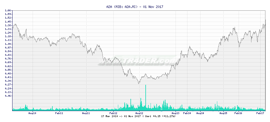 A2A -  [Ticker: A2A.MI] chart