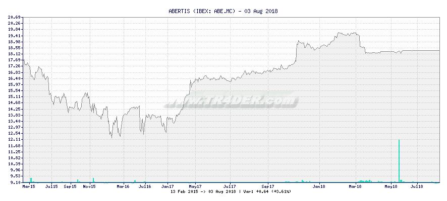 ABERTIS -  [Ticker: ABE.MC] chart