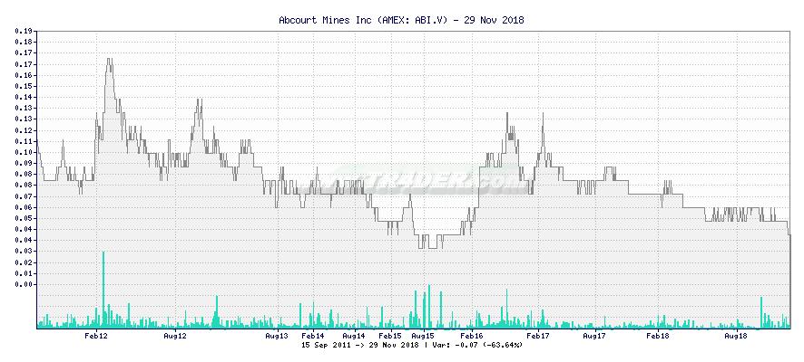 Abcourt Mines Inc -  [Ticker: ABI.V] chart