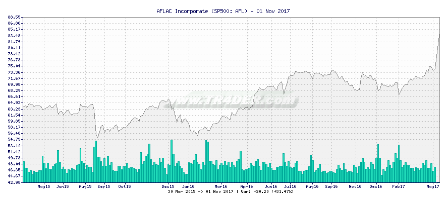 AFLAC Incorporate -  [Ticker: AFL] chart