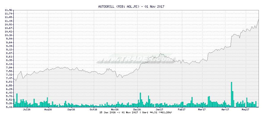 AUTOGRILL -  [Ticker: AGL.MI] chart