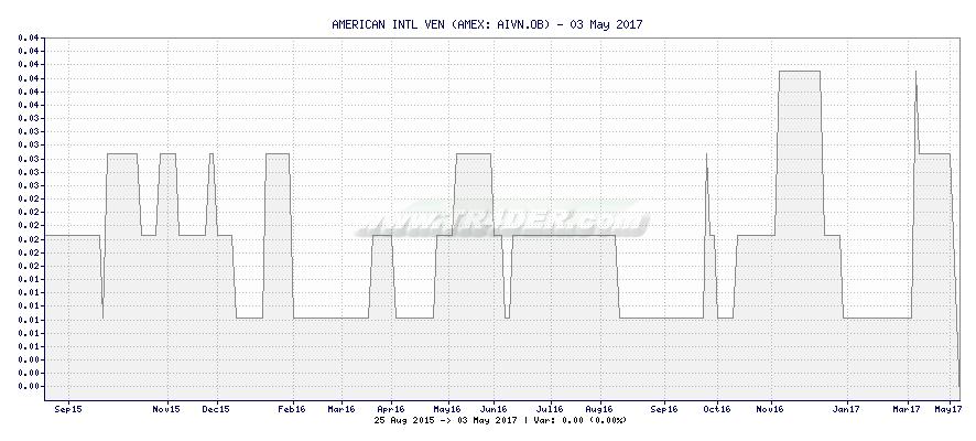 AMERICAN INTL VEN -  [Ticker: AIVN.OB] chart