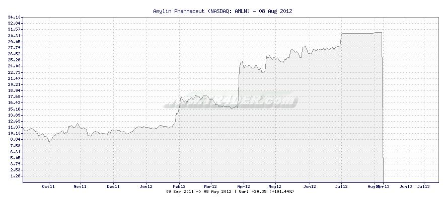 Amylin Pharmaceut -  [Ticker: AMLN] chart