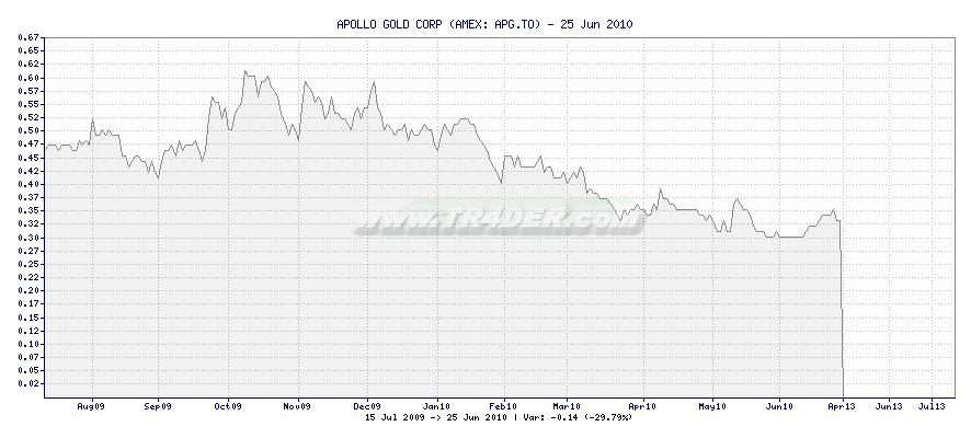 APOLLO GOLD CORP -  [Ticker: APG.TO] chart