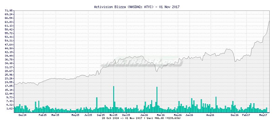 Activision Blizza -  [Ticker: ATVI] chart