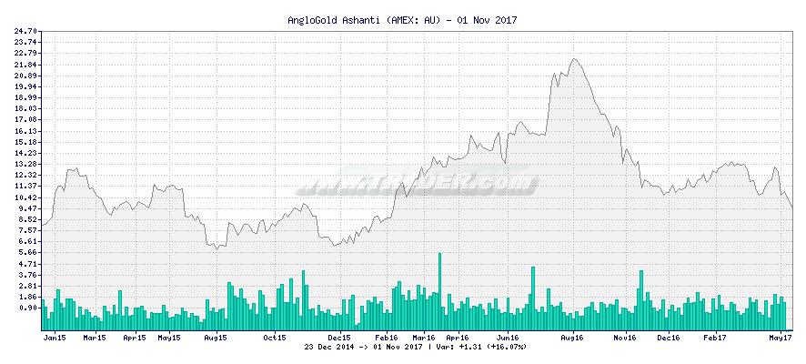 AngloGold Ashanti -  [Ticker: AU] chart