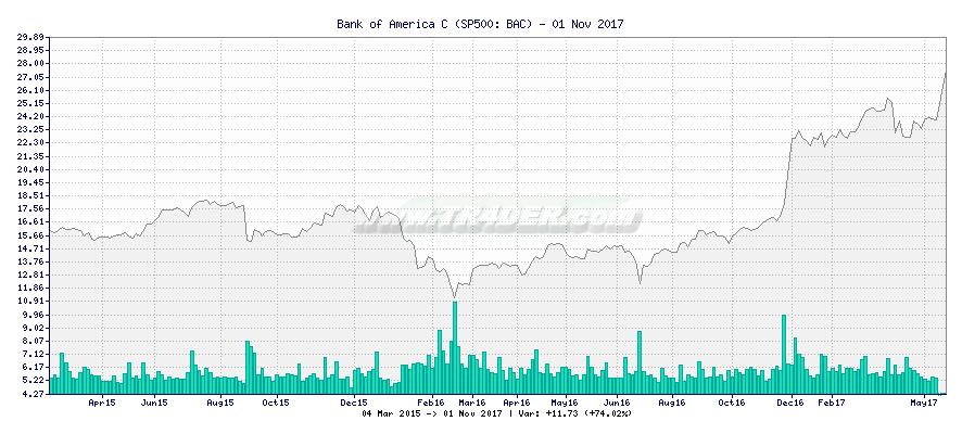 Bank of America C -  [Ticker: BAC] chart