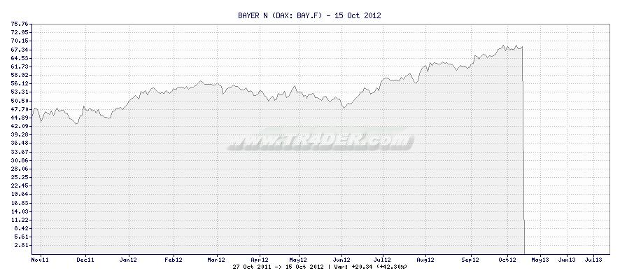 BAYER N -  [Ticker: BAY.F] chart