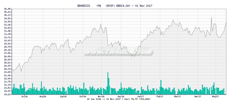 BRADESCO    -PN   -  [Ticker: BBDC4.SA] chart