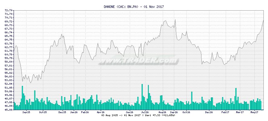 DANONE -  [Ticker: BN.PA] chart