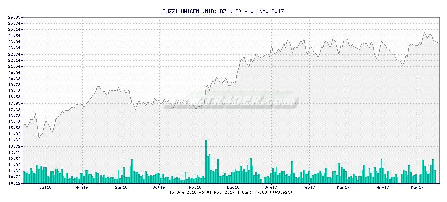 BUZZI UNICEM -  [Ticker: BZU.MI] chart