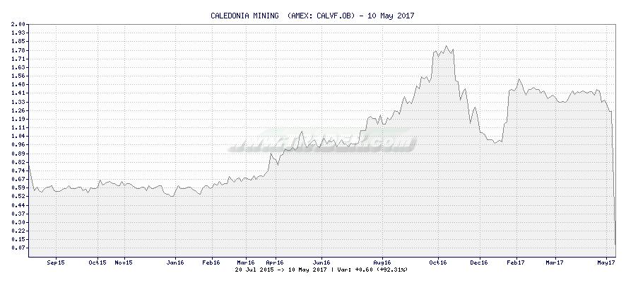 CALEDONIA MINING  -  [Ticker: CALVF.OB] chart
