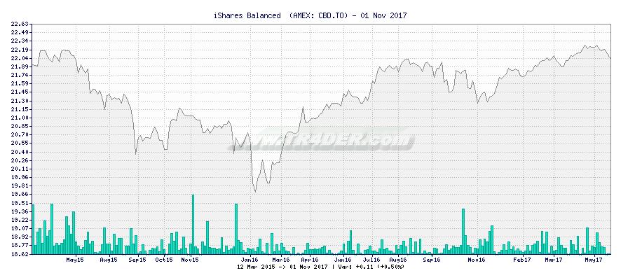 iShares Balanced  -  [Ticker: CBD.TO] chart