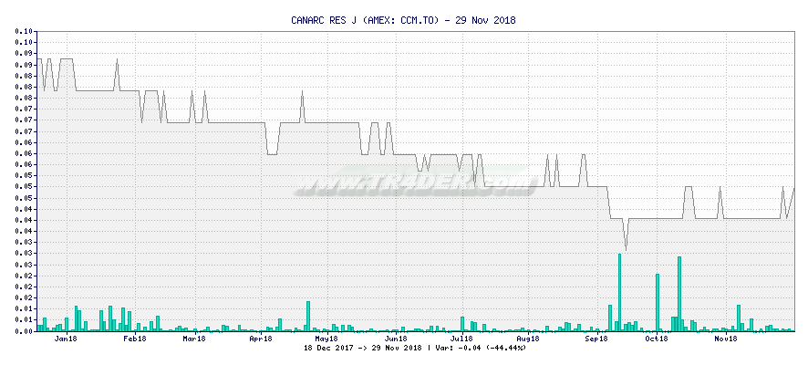 CANARC RES J -  [Ticker: CCM.TO] chart