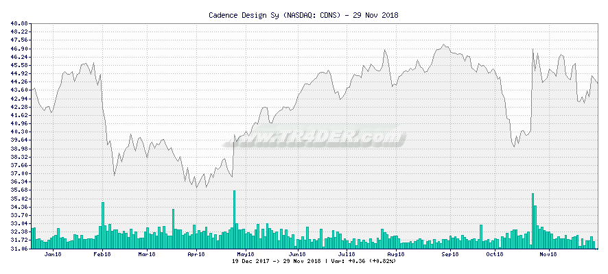 Cadence Design Sy -  [Ticker: CDNS] chart