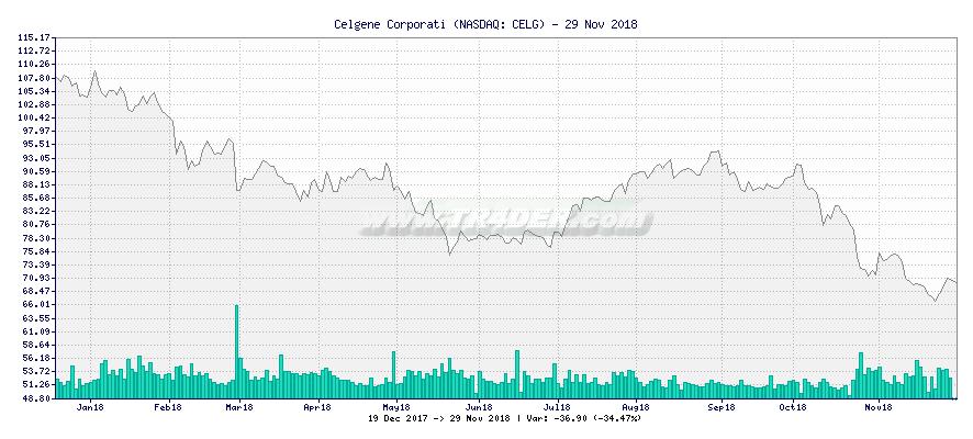 Celgene Corporati -  [Ticker: CELG] chart