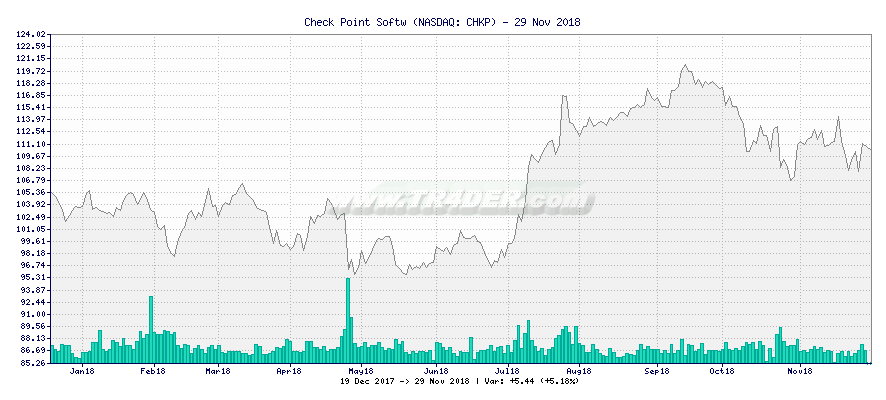 Check Point Softw -  [Ticker: CHKP] chart
