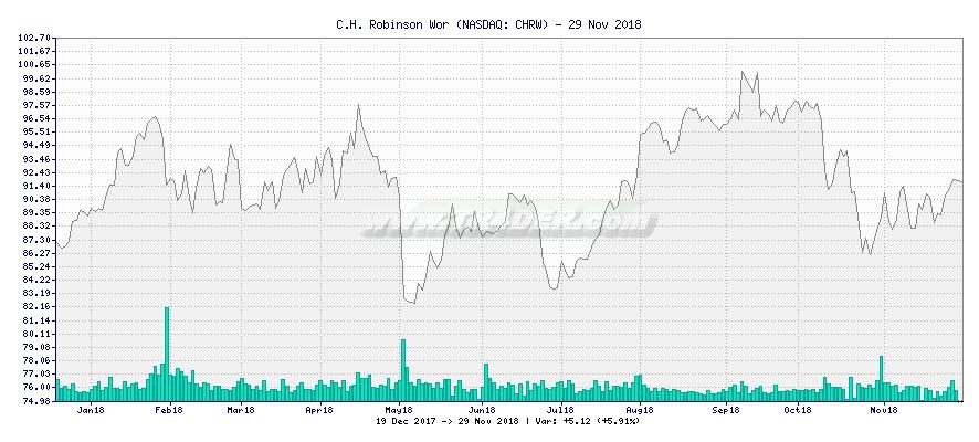 C.H. Robinson Wor -  [Ticker: CHRW] chart