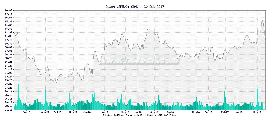 Coach -  [Ticker: COH] chart