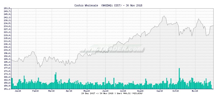 Costco Wholesale  -  [Ticker: COST] chart