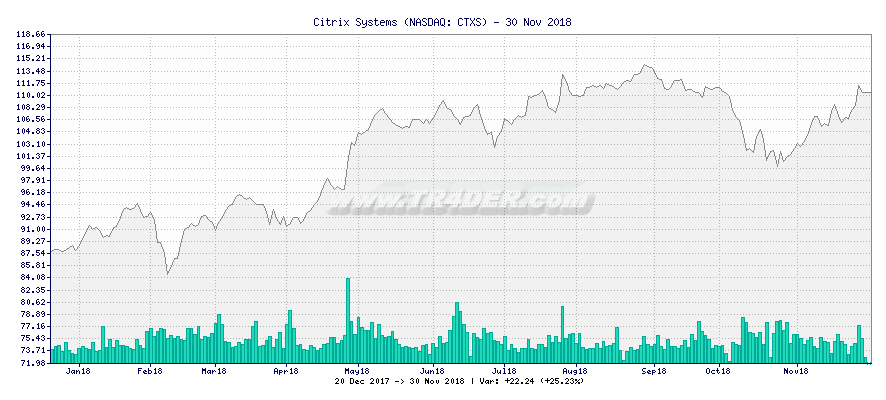 Citrix Systems -  [Ticker: CTXS] chart