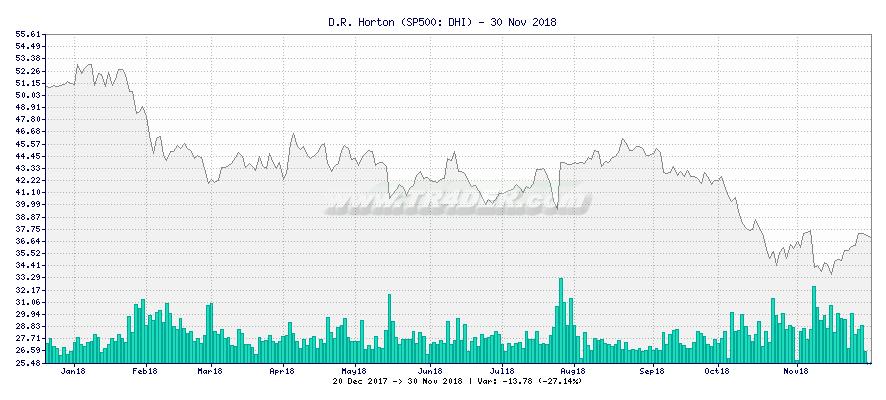 D.R. Horton -  [Ticker: DHI] chart