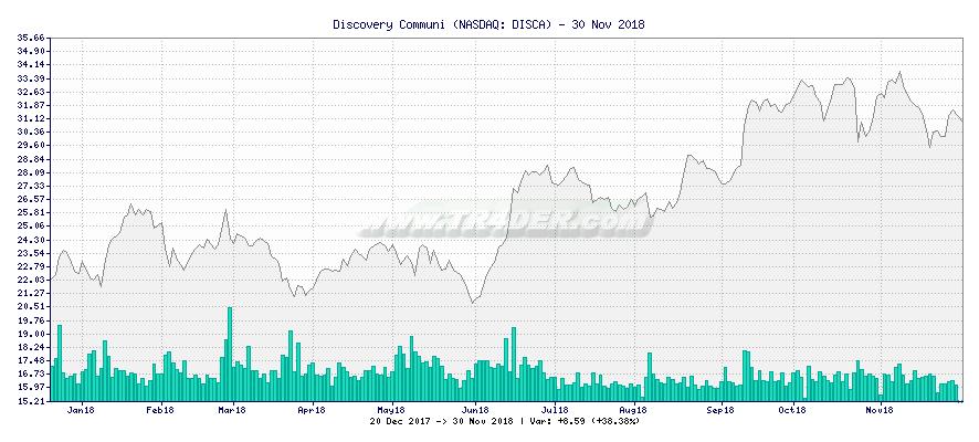 Discovery Communi -  [Ticker: DISCA] chart