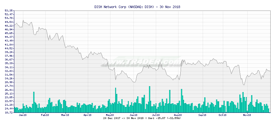 DISH Network Corp -  [Ticker: DISH] chart