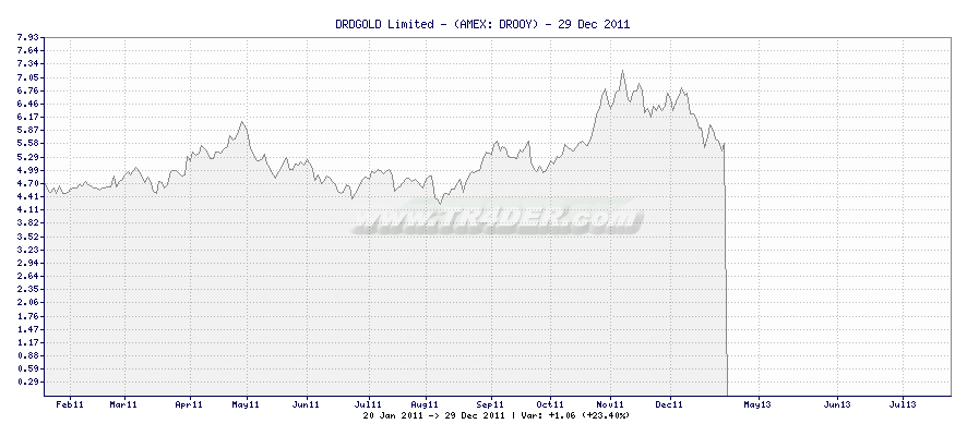 DRDGOLD Limited - -  [Ticker: DROOY] chart