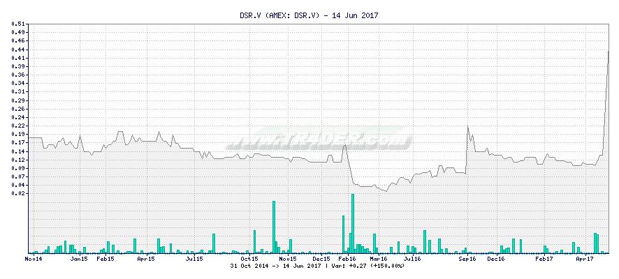 DSR.V -  [Ticker: DSR.V] chart