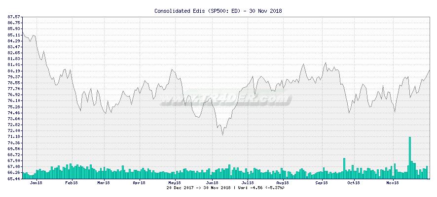 Consolidated Edis -  [Ticker: ED] chart