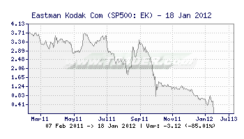 TR4DER - Eastman Kodak Com [EK] 5 Year Chart and Summary