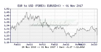 EUR/USD Chart -  [Ticker: EURUSD=X] TR4DER (391x200)