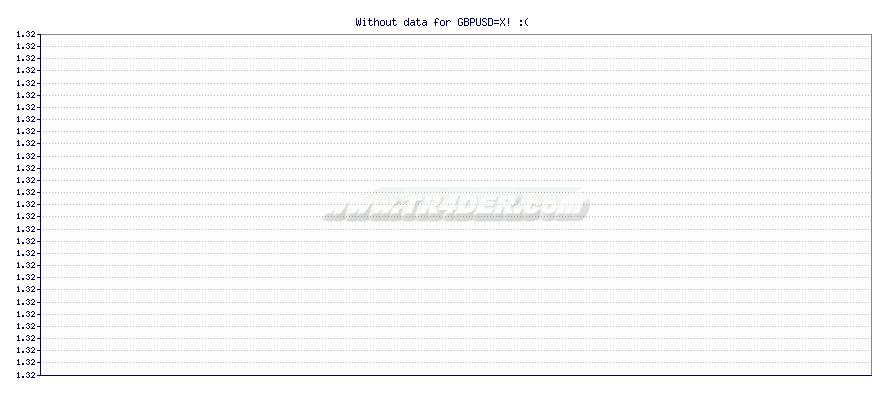GBP to USD -  [Ticker: GBPUSD=X] chart