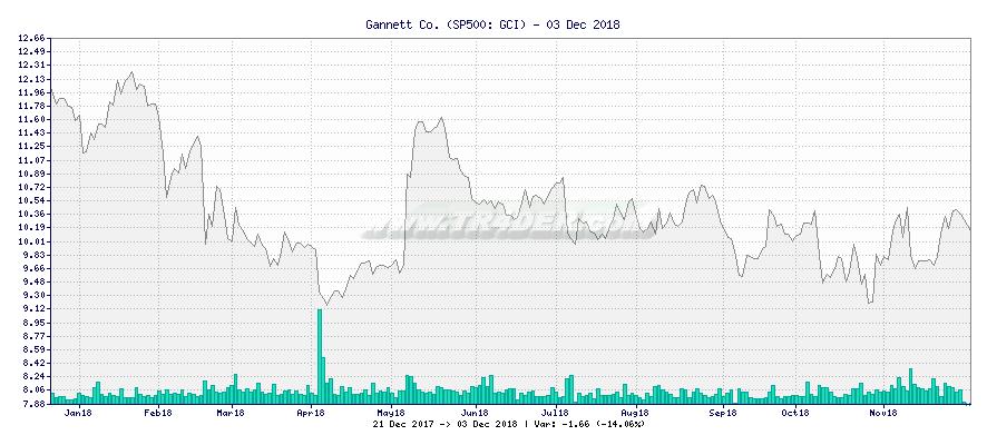 Gannett Co. -  [Ticker: GCI] chart