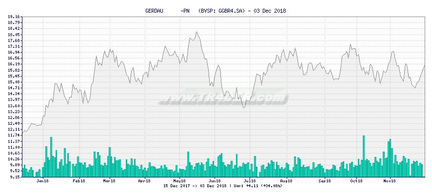 GERDAU      -PN   -  [Ticker: GGBR4.SA] chart