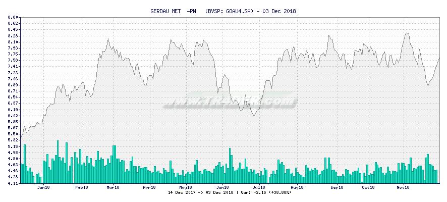 GERDAU MET  -PN   -  [Ticker: GOAU4.SA] chart