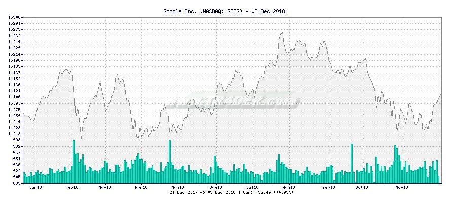 Google Inc. -  [Ticker: GOOG] chart