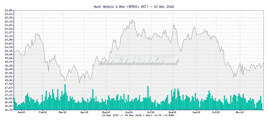 Host Hotels & Res -  [Ticker: HST] chart