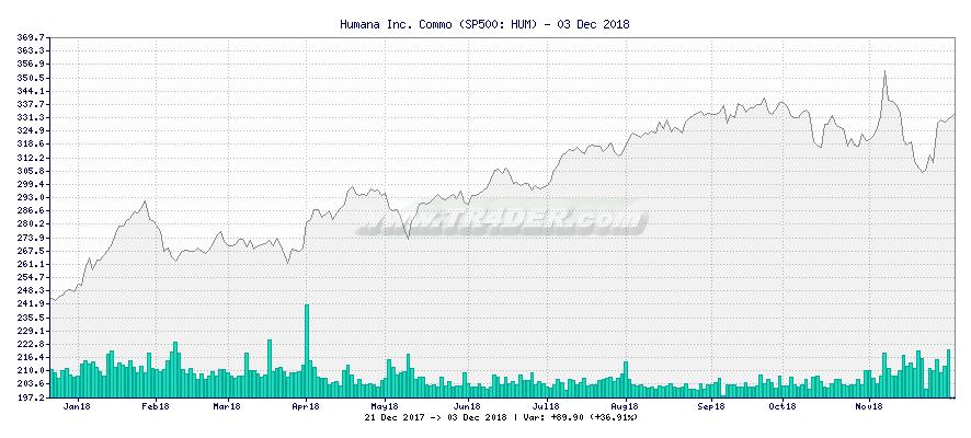 Humana Inc. Commo -  [Ticker: HUM] chart